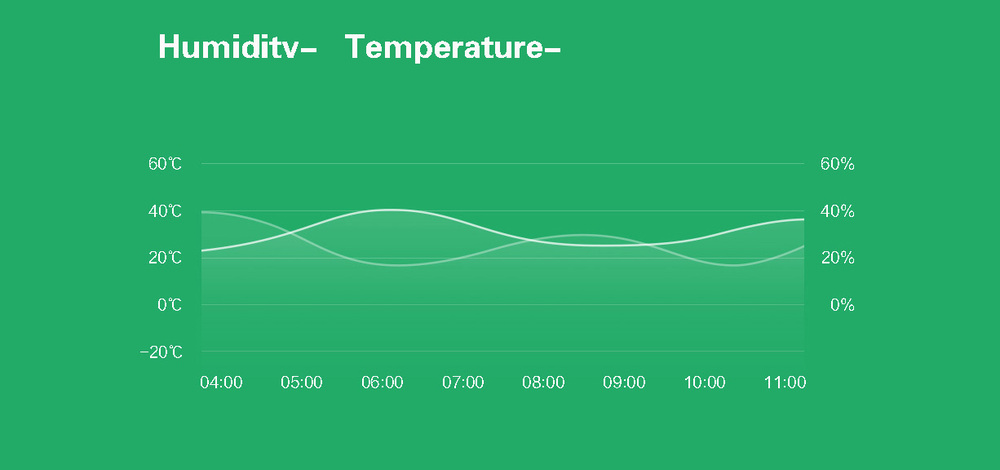 XIAOMI MI SMART TEMPERATURE AND HUMIDITY SENSOR - CHYTRÝ SENZOR TEPLOTY A VLHKOSTI cena